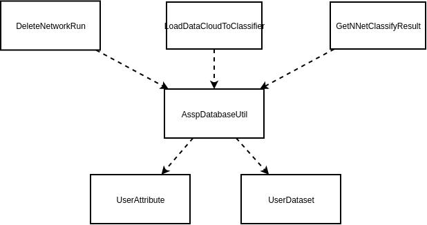 数据库模块类图
