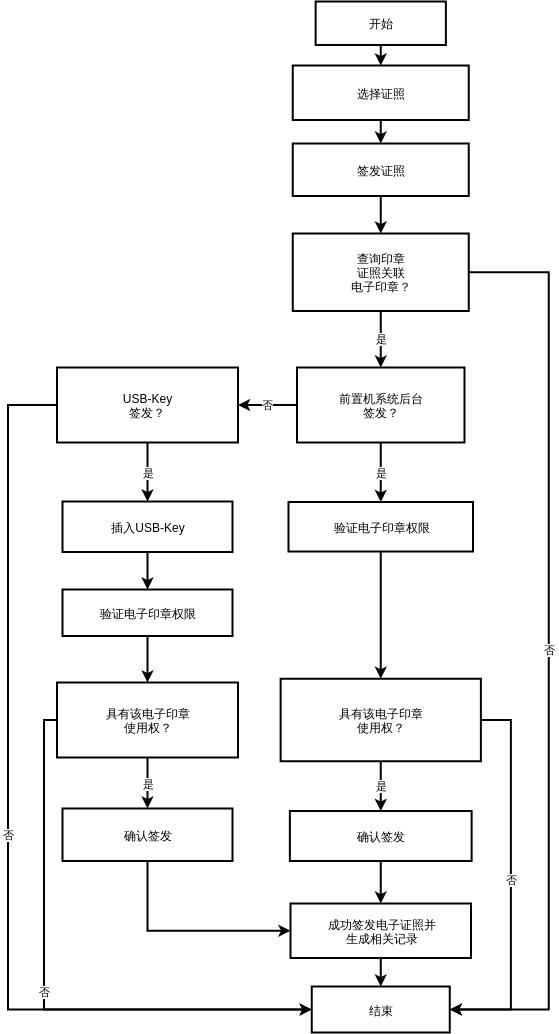 证照签发关联电子印章流程