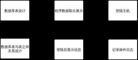 堡垒机程序设计步骤