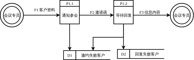 邀约流程图
