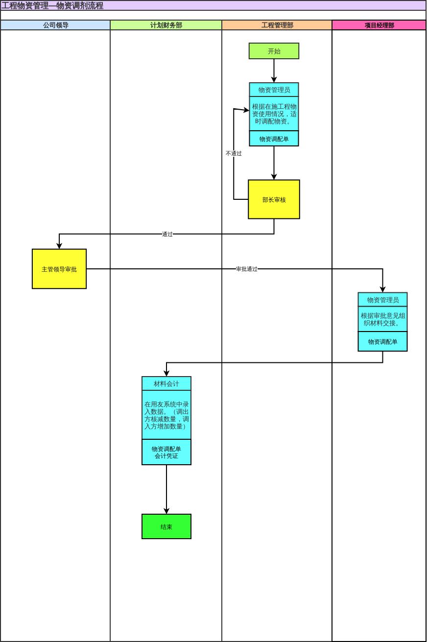 工程物资管理—物资调剂流程