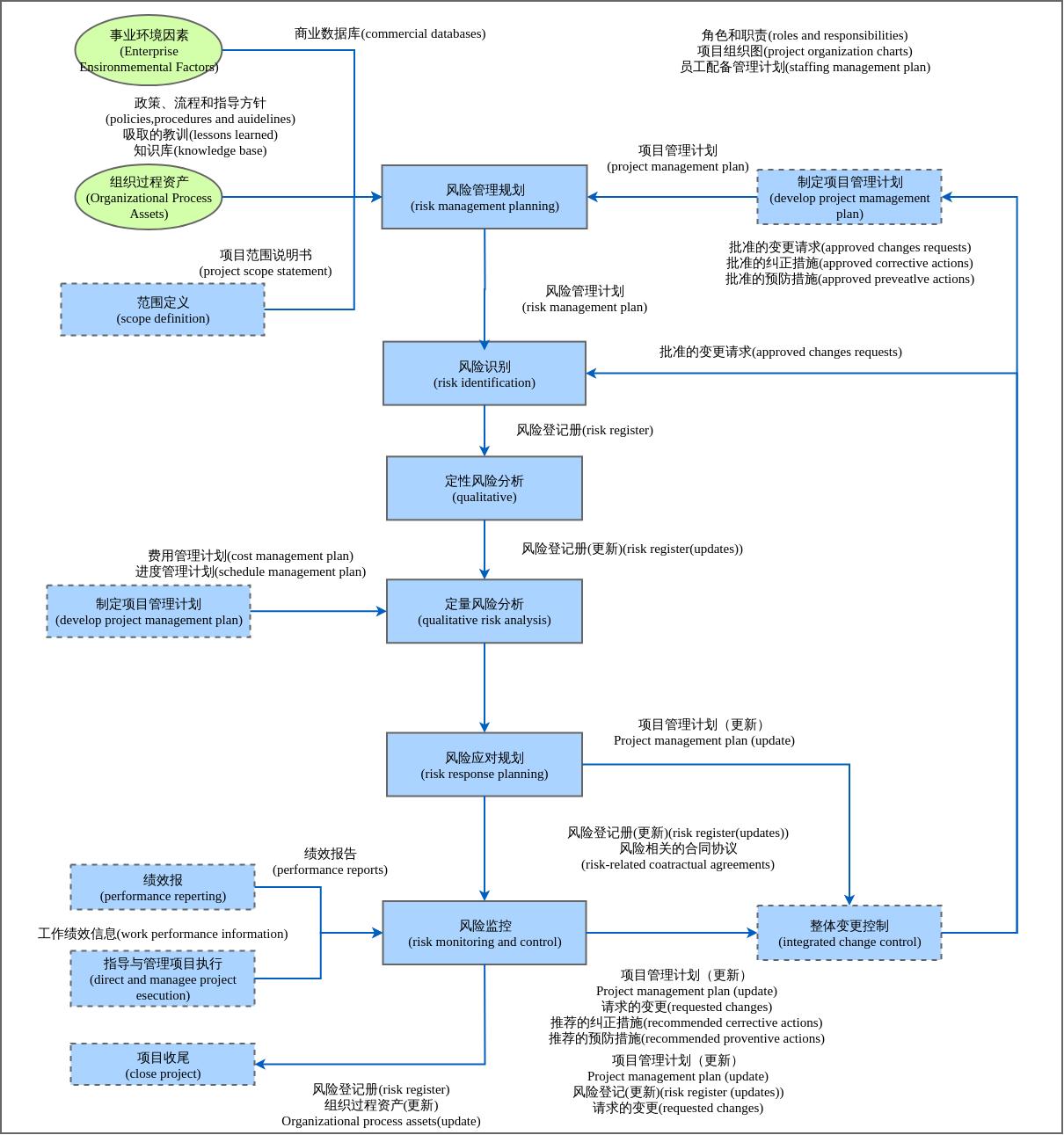 项目管理流程-风险管理