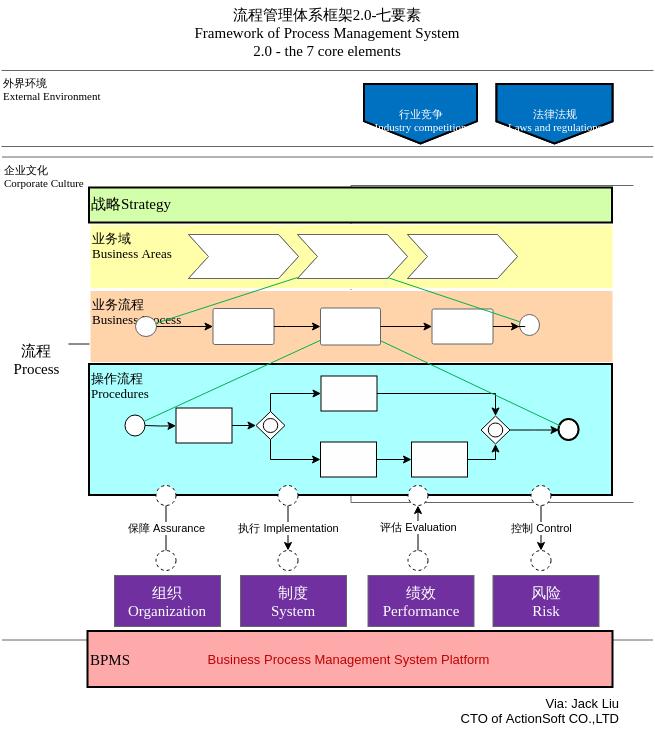 流程管理体系框架2-0BilingualFrameworkofProcessManagementSystem2-0