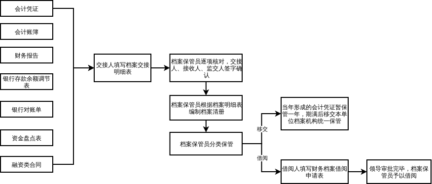 会计资料分类归档管理流程