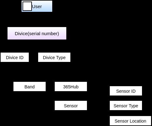 数据库模型图