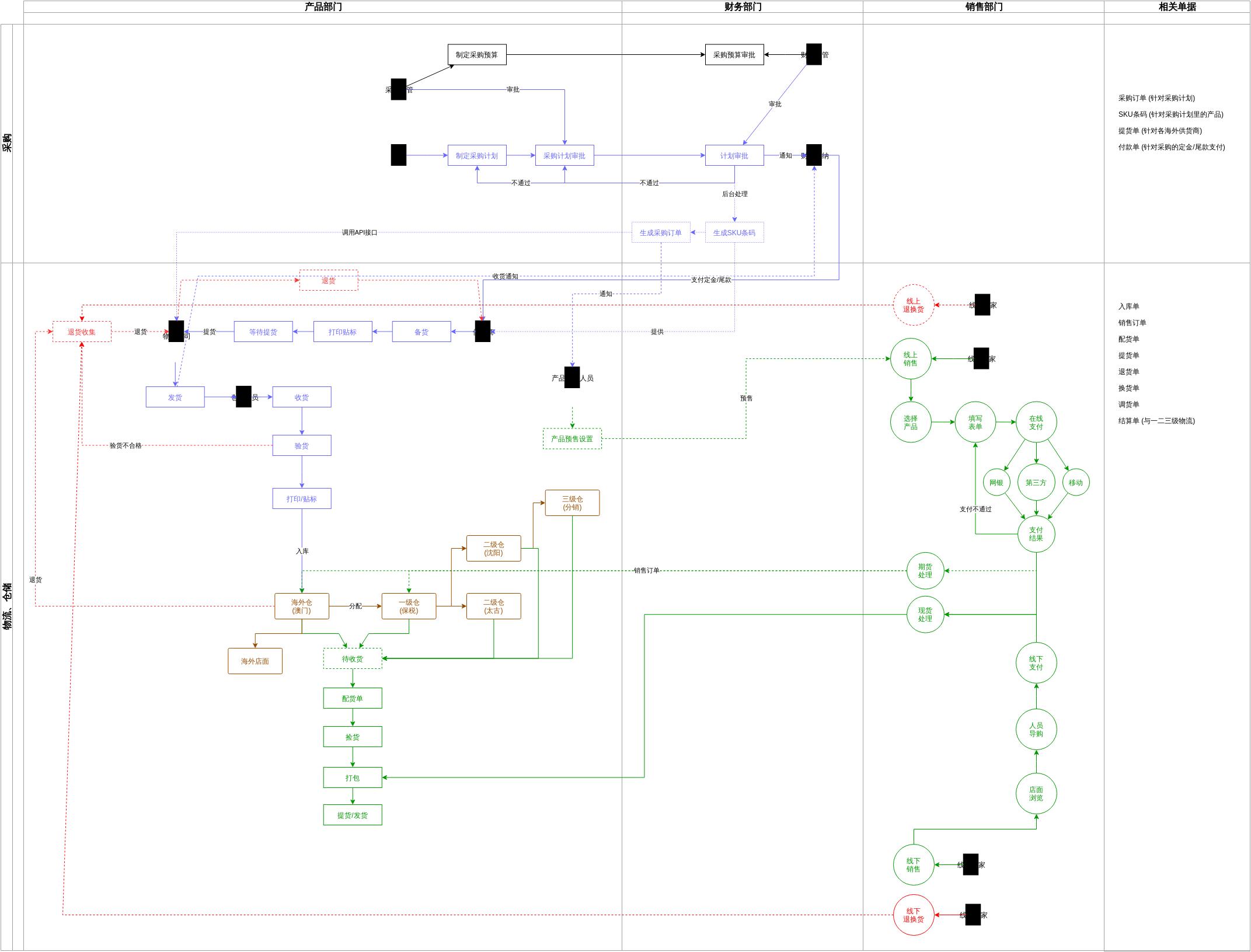采购、入库、出库、销售、物流等部门协作图3