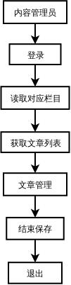 内容管理员操作流程图