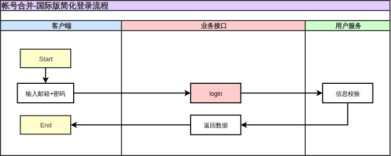 帐号合并-国际版简化登录流程