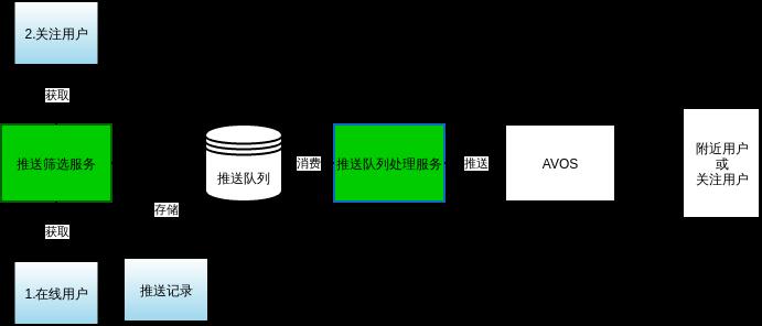 推送系统结构