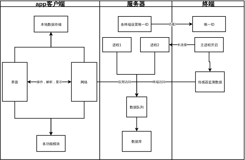系统设计图