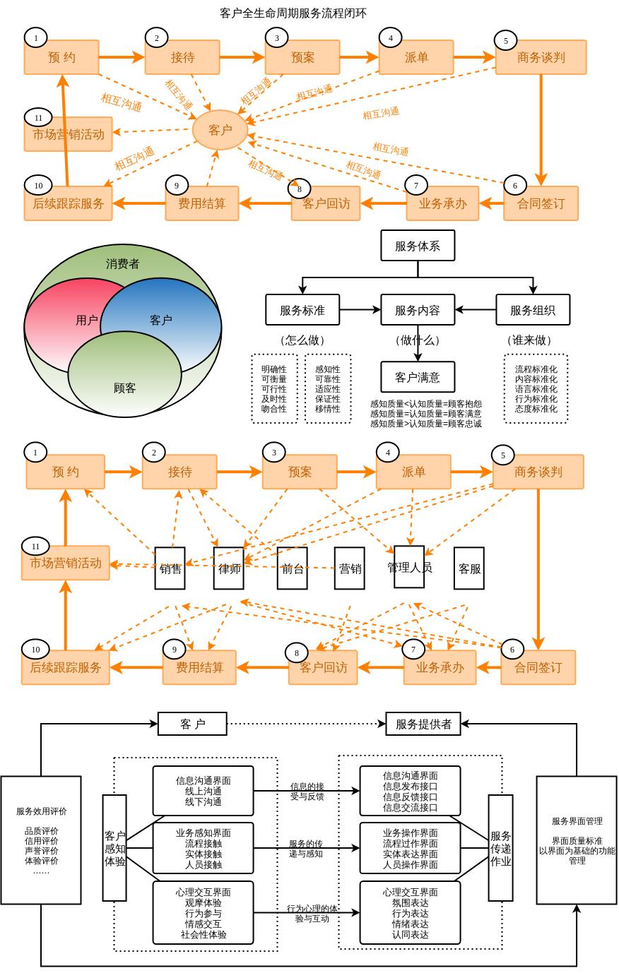 公司化律所服务流程梳理