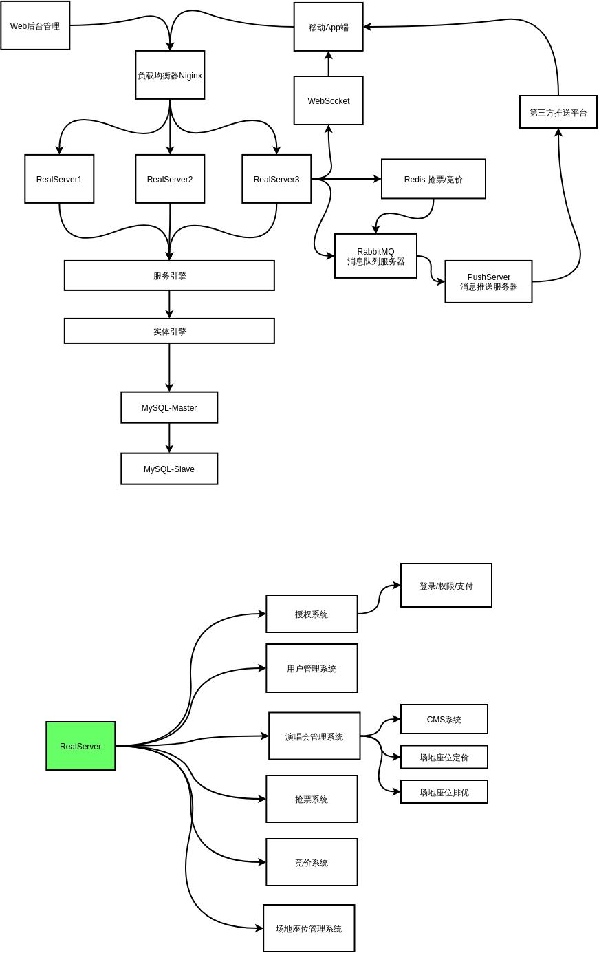 软件架构设计