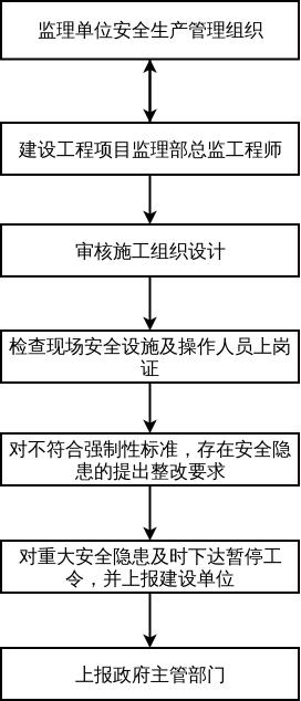 安全生产管理流程