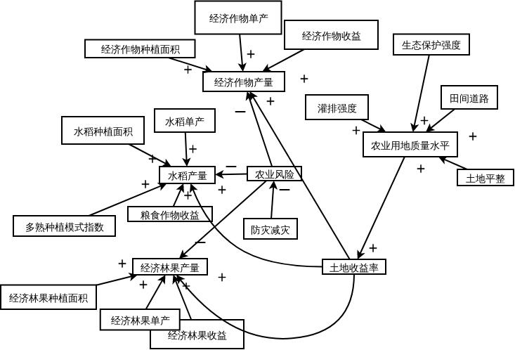 农业生产子系统