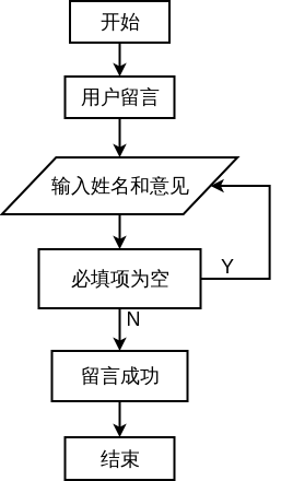 留言流程图