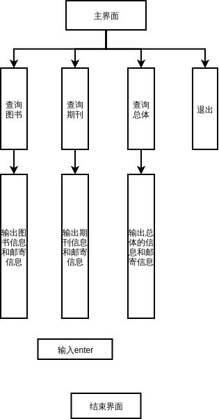 数据流程图