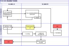 PCM-5000线上商品紧急下架流程