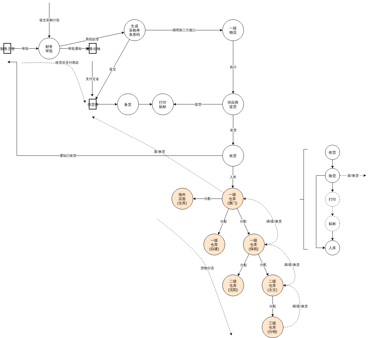 入库详细流程图