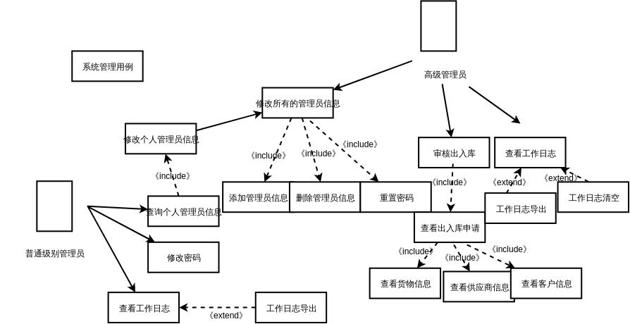 系统管理模块用例