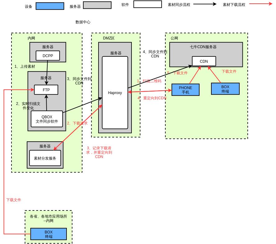 DCPP文件下载方案