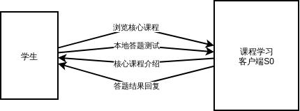 客户端数据流图