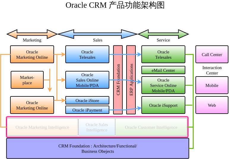 OracleCRM产品功能架构图