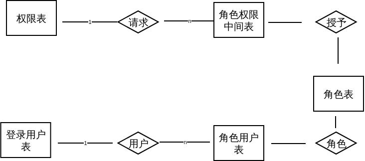 角色表和用户表