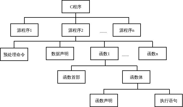 C程序结构