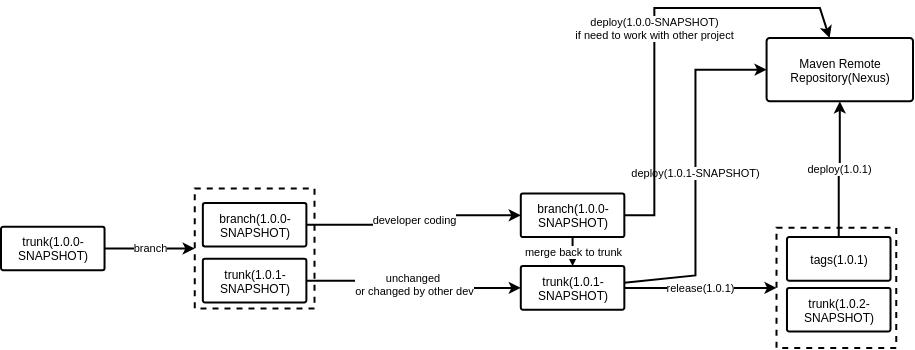 软件开发过程