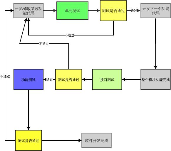 开发测试流程图