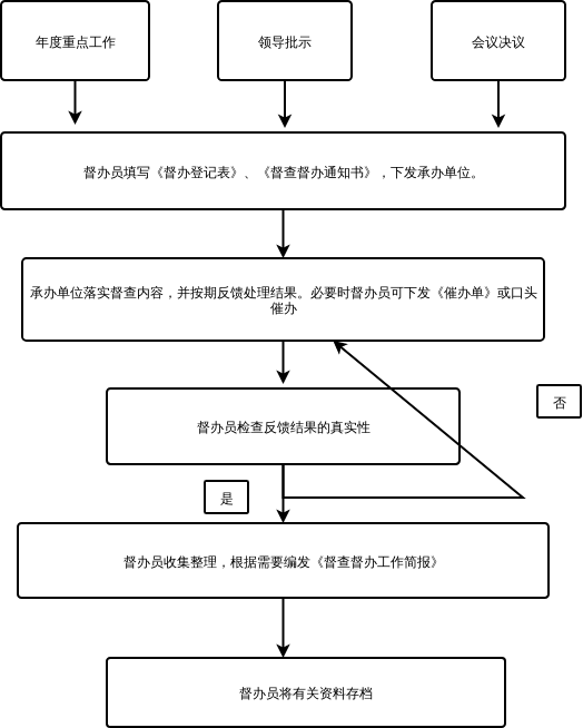 肇庆学院督查督办工作流程图