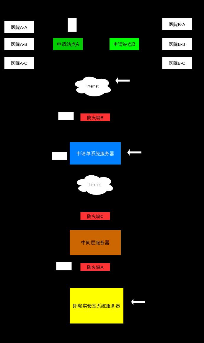 百科信息化结构图说明1