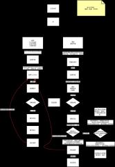 用户找老师-找课程-上课业务流程图