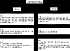 全委托物业管理架构