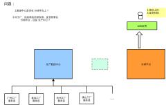 数据中心架构