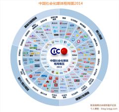 中国社会化媒体格局图