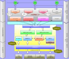 电商门户架构图