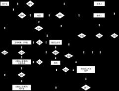 注册用户管理-实体关系