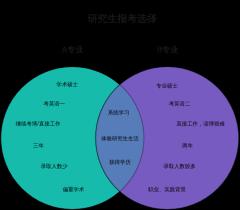 研究生报考选择—韦恩图(双集合)