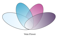 韦恩图(4circles)