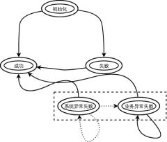 项目内外沟通交流图