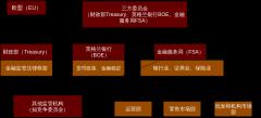 图2英国2008年危机前的统一监管框架
