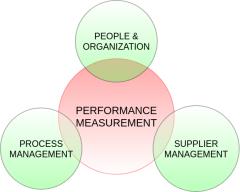 PerformanceMeasurement