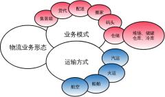 物流业务形态分析