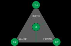 商业创新分析模型
