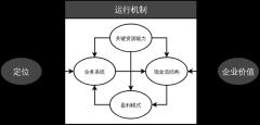 魏朱商业模式画布
