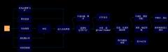 活动流程图