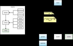 云研发平台业务关系图-构件库