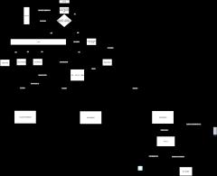 水利工程数据流程图