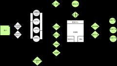 魏朱商业模式—居泰隆商业模式图